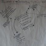 9-Zukunftswerkstatt : Die Ergebnisse der Arbeitsgruppen werden dokumentiert
